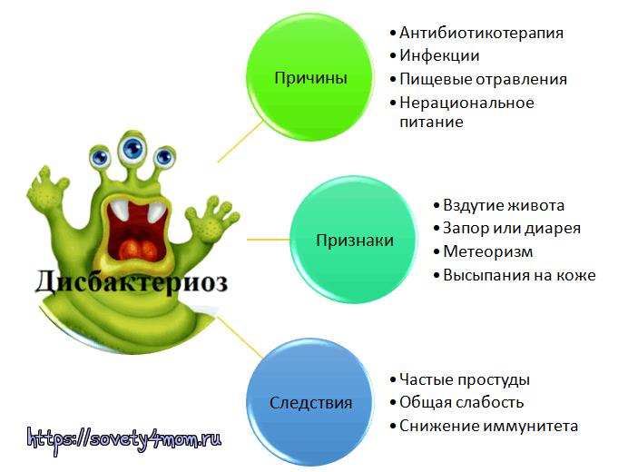disbakterioz-u-detey-prichini-i-priznaki